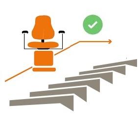 Liste des meilleurs monte-escaliers électriques